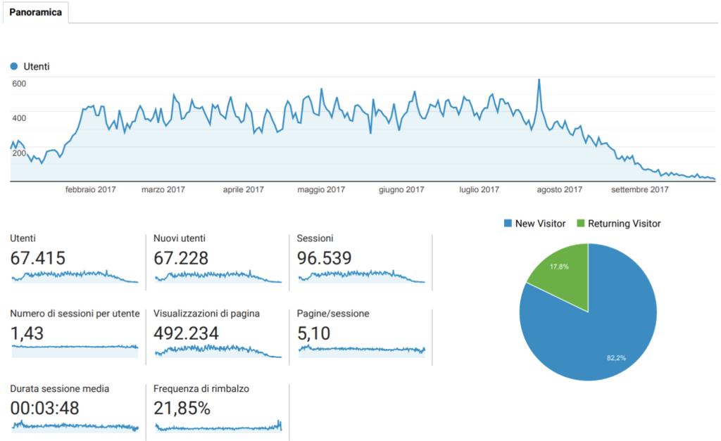 Dati che mostrano il reale aumento dei parametri del sito internet del villaggio turistico.
